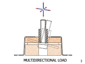 Vibro-3D – Multidirectional load