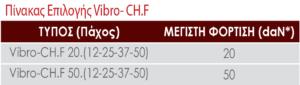 Πίνακας επιλογής Vibro-CH.F