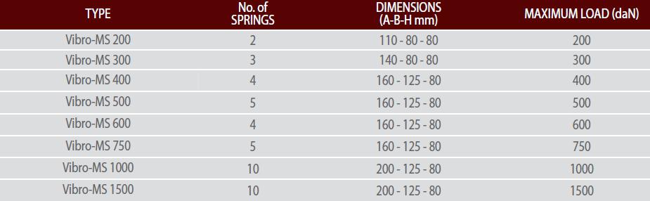 Vibro-MS Selection Table