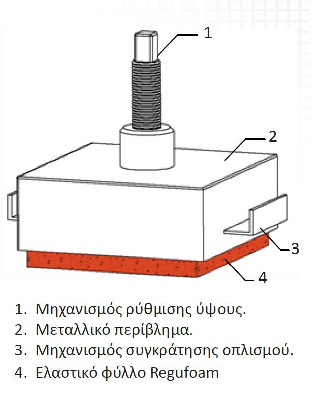 Ανυψούμενο Αντικραδασμικό σύστημα με Regufoam
