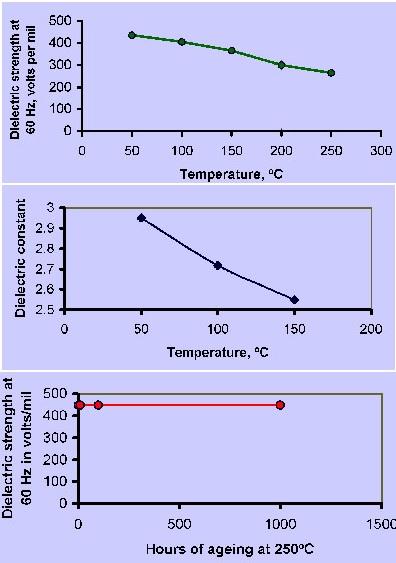 Comparison Of Vibration Isolators With Silicone To Anti