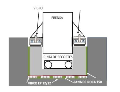 VIBRATION CONTROL IN PRESSES in Spain