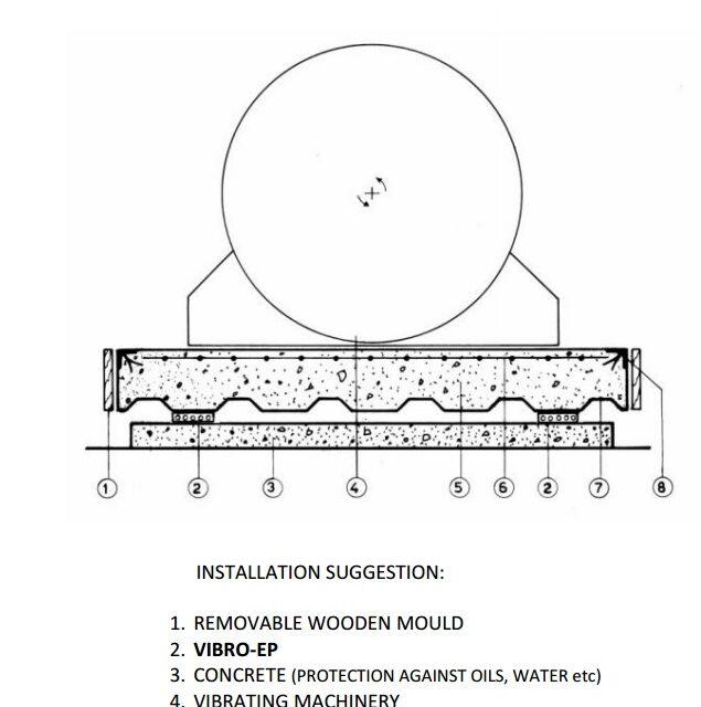 Machinery vibration isolation with floating concrete slab