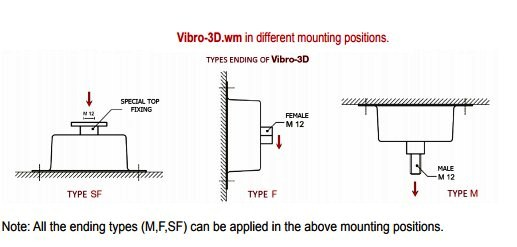 mounting positions ed